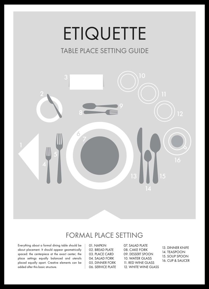 Etiquette table place setting guide poster