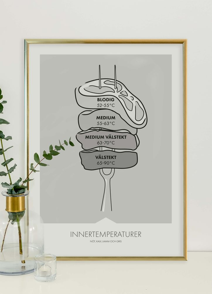 Innertemperatur kött poster
