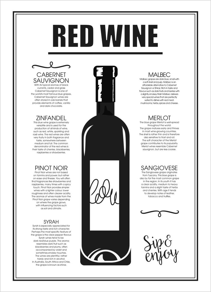 Red wine guide text poster