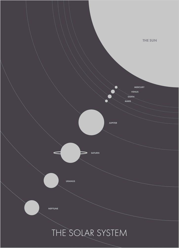 Solsystemet poster