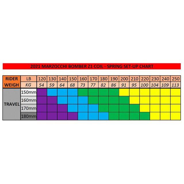 Marzocchi 820-03-657-KIT SS: Spring Kit Medium Z1 Coil