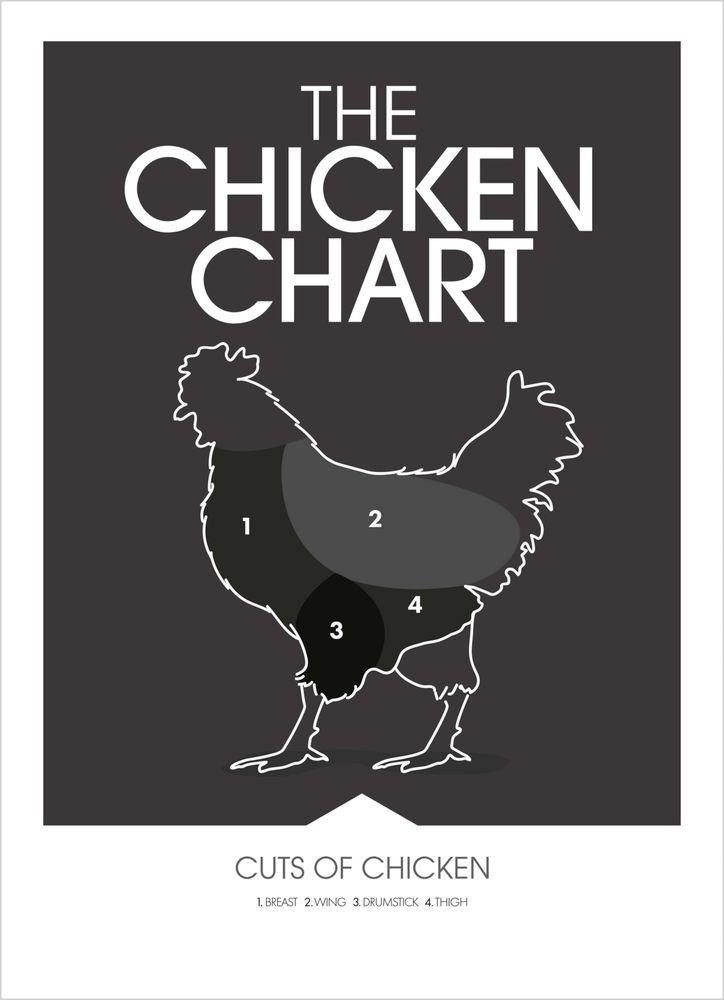 Chicken chart poster