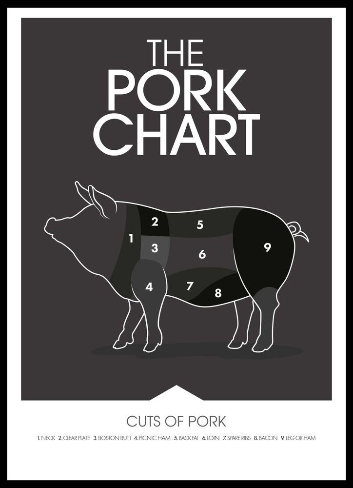 Pork chart poster